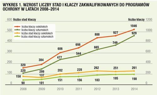 06_Polak-wykres1