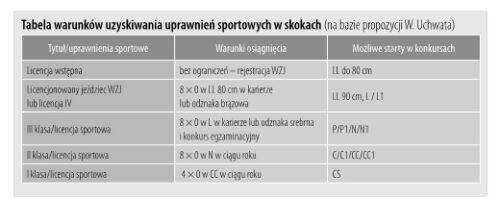 tabela_uprawnien_w_skokach